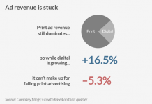 New York Times Ad Revenue Pie Chart and Data
