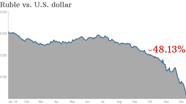 russia ruble currency