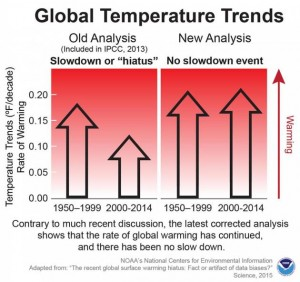 NOAA-There-was-no-pause-in-global-warming (1)