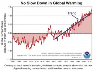 NOAA-There-was-no-pause-in-global-warming
