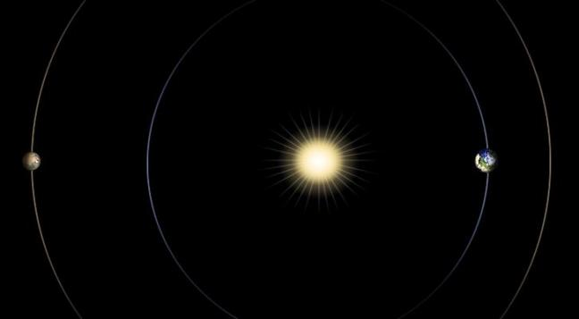 Mars Sun and Earth